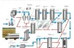 Innowacyjne rozwiązanie technologiczne oczyszczania  ścieków  i minimalizacja osadów