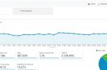 Sprzedaż portalu 3 mln odsłon / mc. 8 lat w sieci