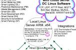 Systemy IoT, B,s, SC LoRaWan,Can,RF,WiFi,Eth,Rs422,Gsm,IR- Sprzedaż,Koprodukcja,Franczyza,Rebranding